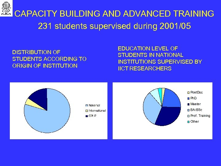 CAPACITY BUILDING AND ADVANCED TRAINING 231 students supervised during 2001/05 DISTRIBUTION OF STUDENTS ACCORDING