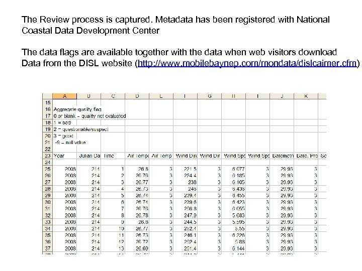 The Review process is captured. Metadata has been registered with National Coastal Data Development