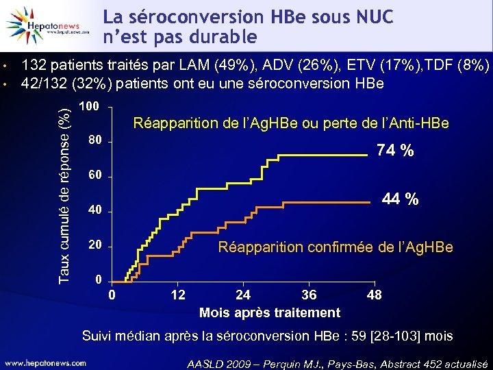 La séroconversion HBe sous NUC n'est pas durable • 132 patients traités par LAM