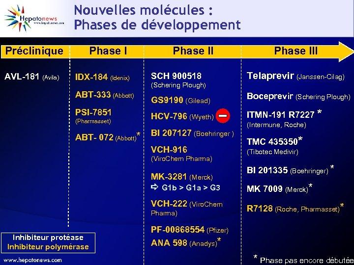 Nouvelles molécules : Phases de développement Préclinique AVL-181 (Avila) Phase I IDX-184 (Idenix) ABT-333