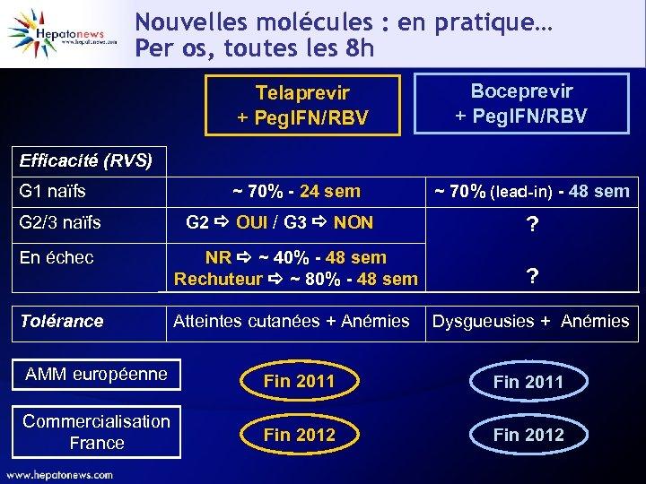 Nouvelles molécules : en pratique… Per os, toutes les 8 h Telaprevir + Peg.
