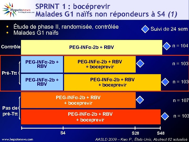 SPRINT 1 : bocéprevir Malades G 1 naïfs non répondeurs à S 4 (1)