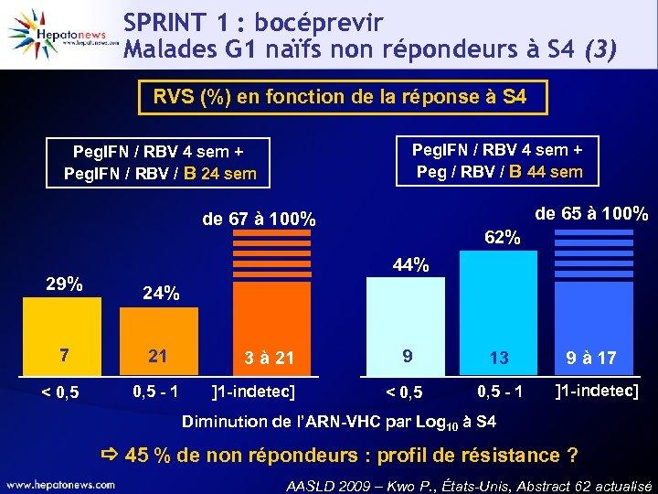SPRINT 1 : bocéprevir Malades G 1 naïfs non répondeurs à S 4 (3)