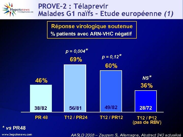 PROVE-2 : Télaprevir Malades G 1 naïfs – Etude européenne (1) Réponse virologique soutenue