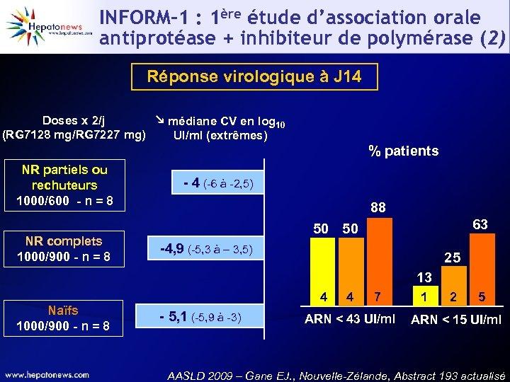 INFORM-1 : 1ère étude d'association orale antiprotéase + inhibiteur de polymérase (2) Réponse virologique