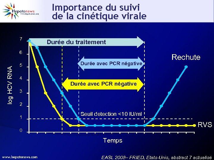 Importance du suivi de la cinétique virale 7 Durée du traitement log HCV RNA