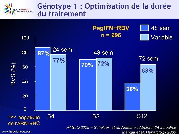 Génotype 1 : Optimisation de la durée du traitement Peg. IFN+RBV n = 696