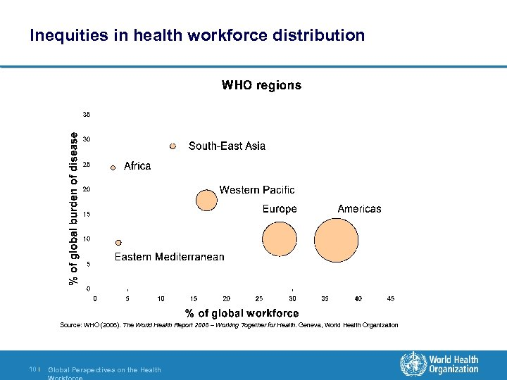 Inequities in health workforce distribution Source: WHO (2006). The World Health Report 2006 –