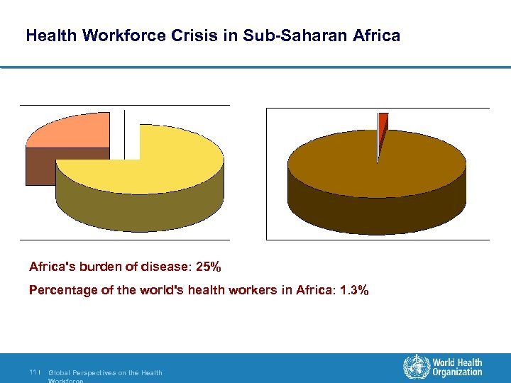 Health Workforce Crisis in Sub-Saharan Africa's burden of disease: 25% Percentage of the world's