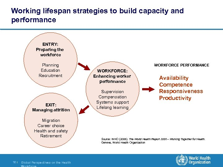 Working lifespan strategies to build capacity and performance ENTRY: Preparing the workforce Planning Education