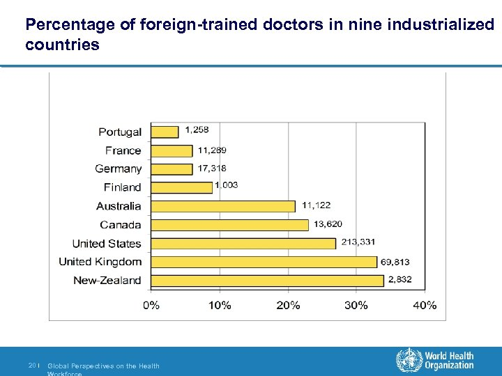 Percentage of foreign-trained doctors in nine industrialized countries 20 | Global Perspectives on the