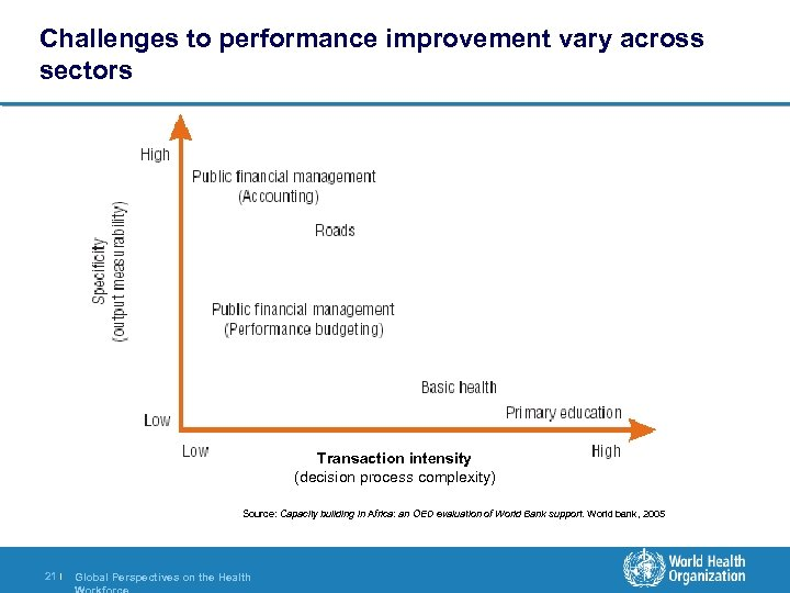 Challenges to performance improvement vary across sectors Transaction intensity (decision process complexity) Source: Capacity