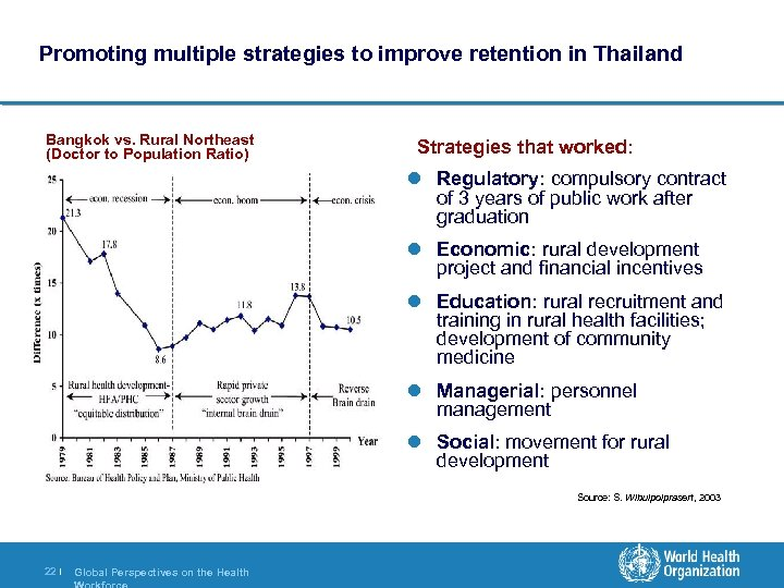 Promoting multiple strategies to improve retention in Thailand Bangkok vs. Rural Northeast (Doctor to