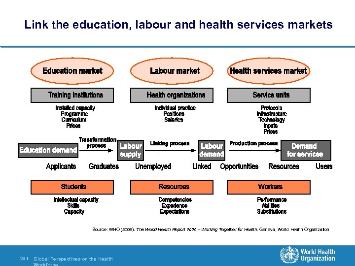 Link the education, labour and health services markets Source: WHO (2006). The World Health