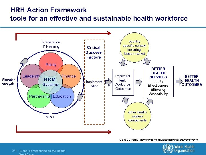 HRH Action Framework tools for an effective and sustainable health workforce Preparation & Planning