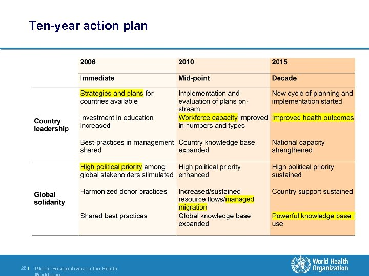 Ten-year action plan 26 | Global Perspectives on the Health