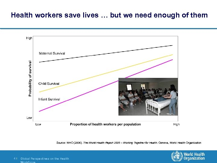 Health workers save lives … but we need enough of them Source: WHO (2006).
