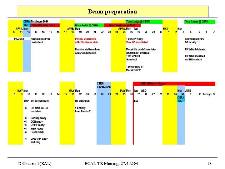 Beam preparation D Cockerill (RAL) ECAL TB Meeting, 27. 4. 2004 13