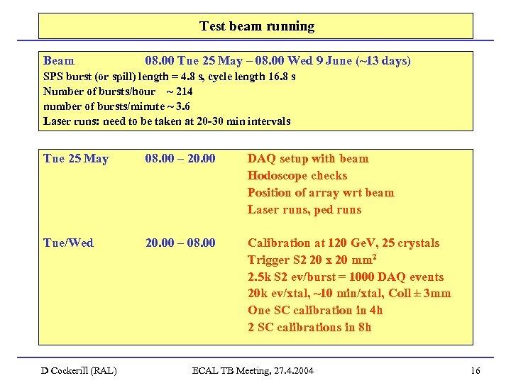 Test beam running Beam 08. 00 Tue 25 May – 08. 00 Wed