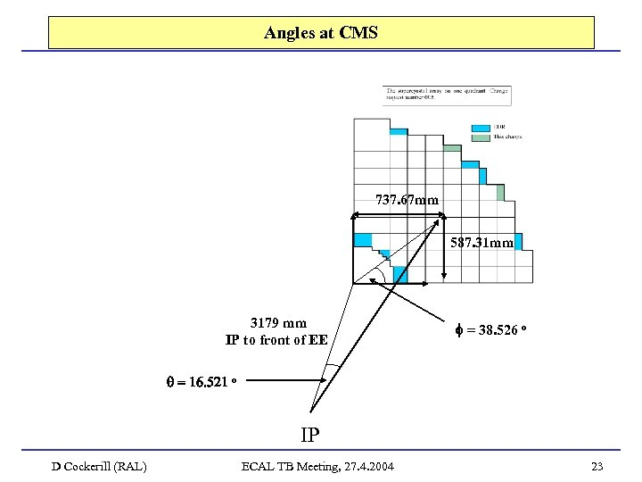 Angles at CMS 737. 67 mm 587. 31 mm 3179 mm IP to front