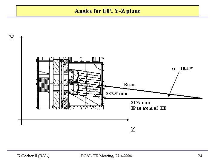 Angles for E 0', Y-Z plane Y = 10. 47 o Beam 587. 31