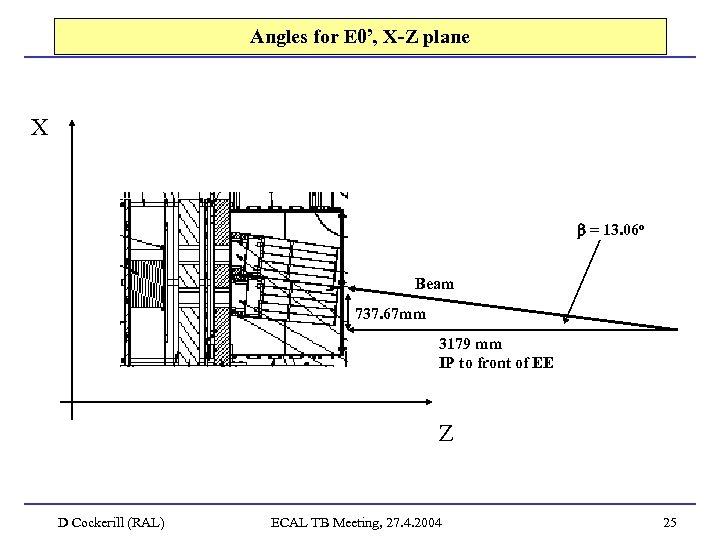 Angles for E 0', X-Z plane X = 13. 06 o Beam 737. 67