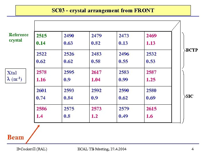 SC 03 - crystal arrangement from FRONT Reference crystal 2490 0. 63 2479 0.