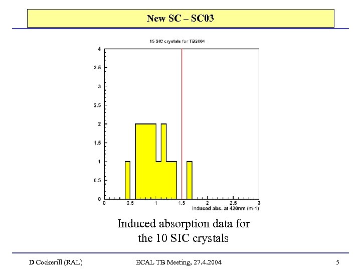 New SC – SC 03 Induced absorption data for the 10 SIC crystals D