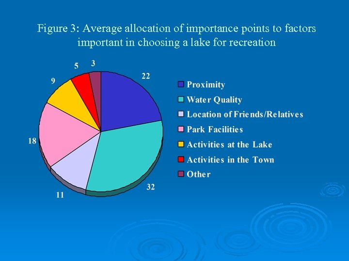 Figure 3: Average allocation of importance points to factors important in choosing a lake