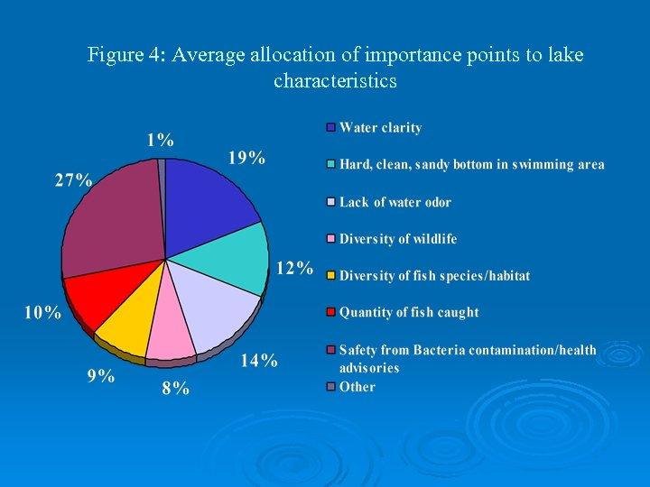 Figure 4: Average allocation of importance points to lake characteristics