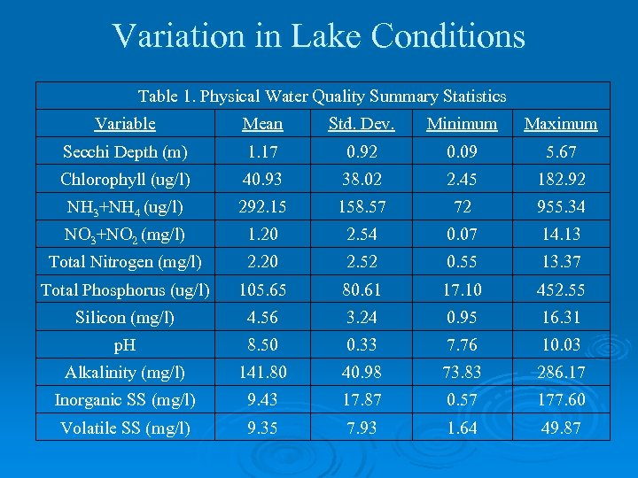 Variation in Lake Conditions Table 1. Physical Water Quality Summary Statistics Variable Mean Std.