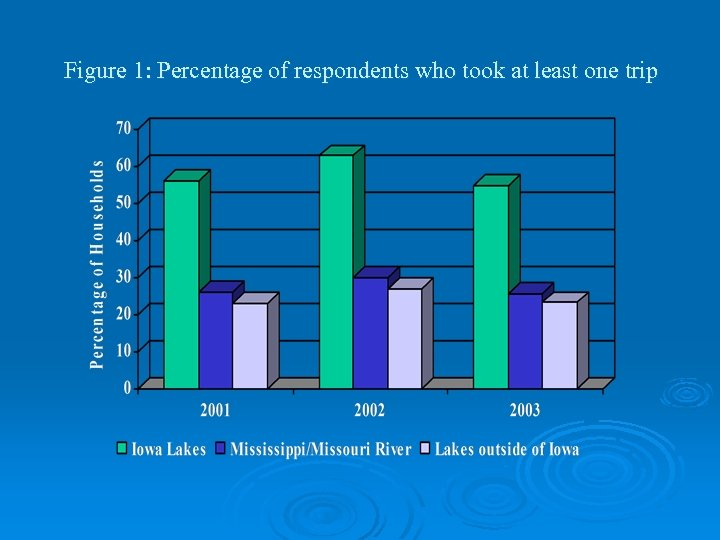 Figure 1: Percentage of respondents who took at least one trip