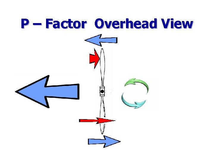 P – Factor Overhead View