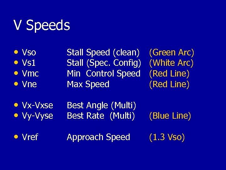 V Speeds • Vso • Vs 1 • Vmc • Vne Stall Speed (clean)