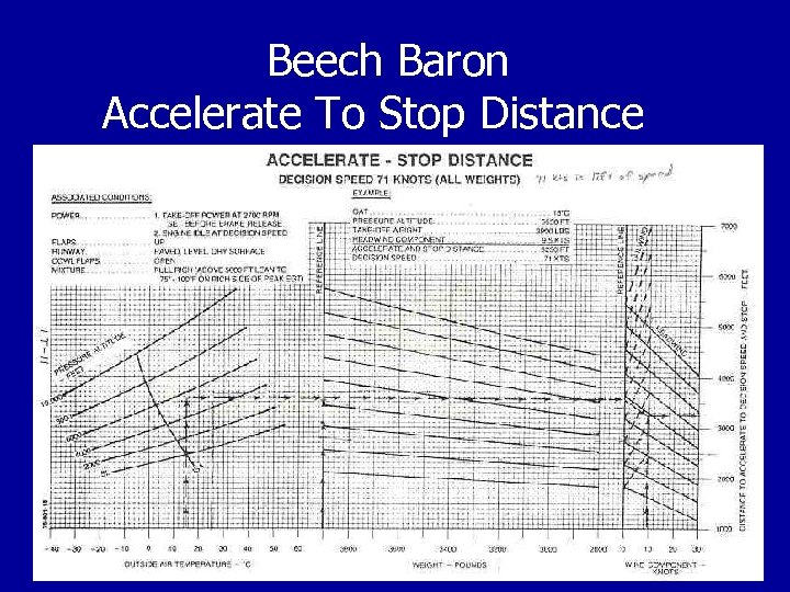 Beech Baron Accelerate To Stop Distance