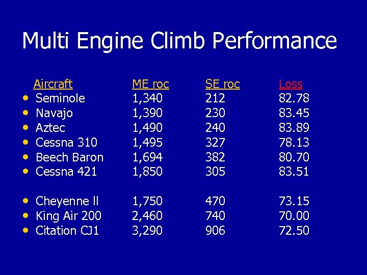 Multi Engine Climb Performance Aircraft • Seminole • Navajo • Aztec • Cessna 310