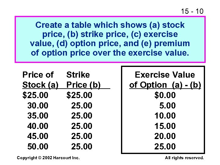 15 - 10 Create a table which shows (a) stock price, (b) strike price,