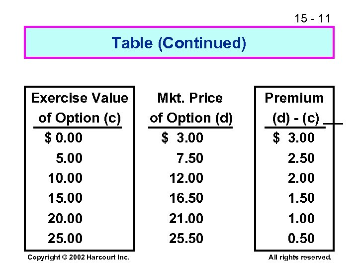 15 - 11 Table (Continued) Exercise Value of Option (c) $ 0. 00 5.
