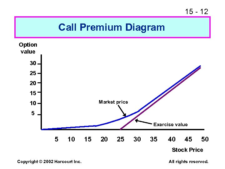 15 - 12 Call Premium Diagram Option value 30 25 20 15 Market price
