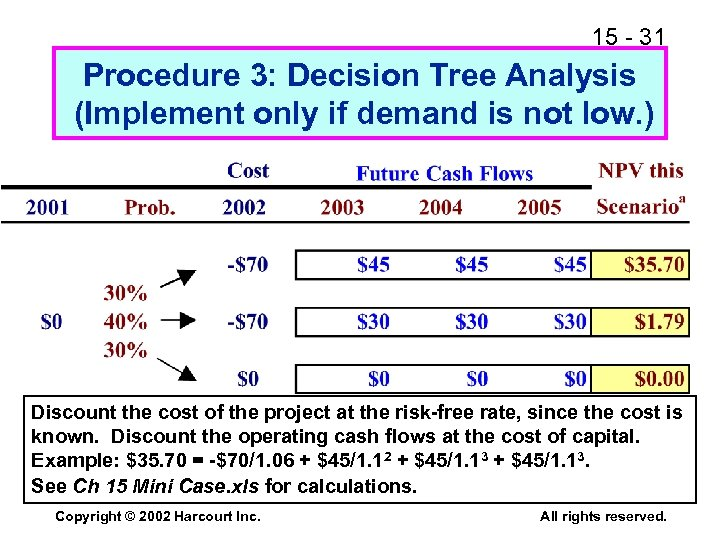15 - 31 Procedure 3: Decision Tree Analysis (Implement only if demand is not