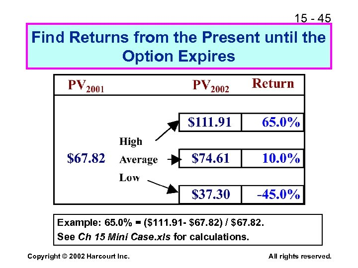 15 - 45 Find Returns from the Present until the Option Expires Example: 65.