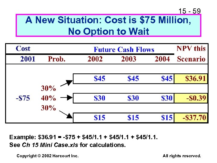15 - 59 A New Situation: Cost is $75 Million, No Option to Wait