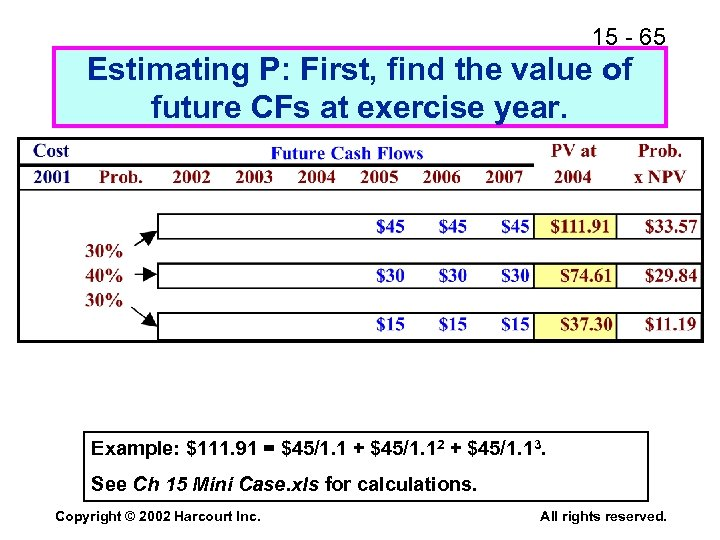 15 - 65 Estimating P: First, find the value of future CFs at exercise