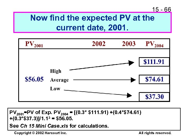 15 - 66 Now find the expected PV at the current date, 2001. PV