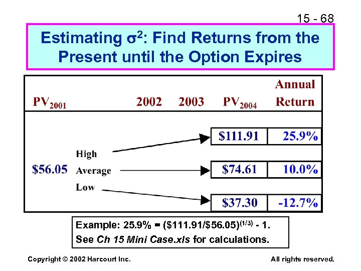 15 - 68 Estimating 2: Find Returns from the Present until the Option Expires