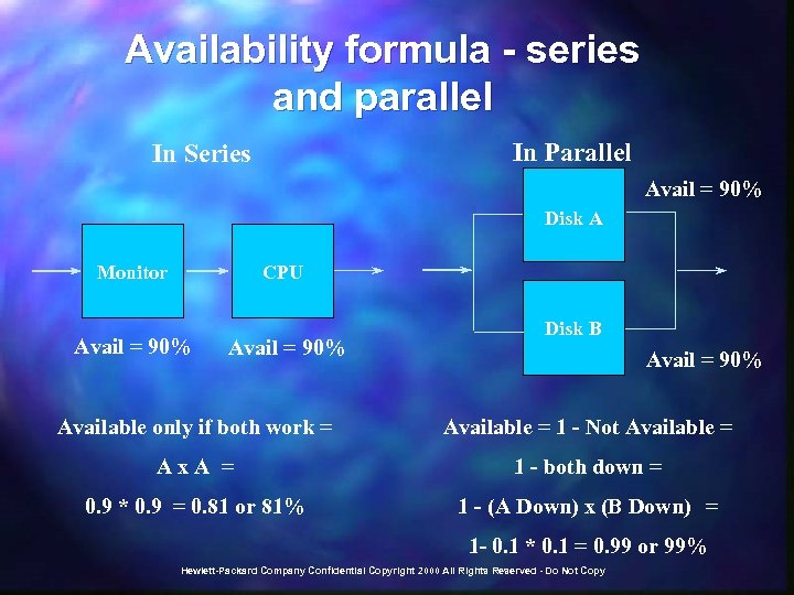 Availability formula - series and parallel In Parallel In Series Avail = 90% Disk