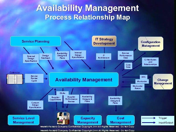 Availability Management Process Relationship Map IT Strategy Development Service Planning External Design Specification Design