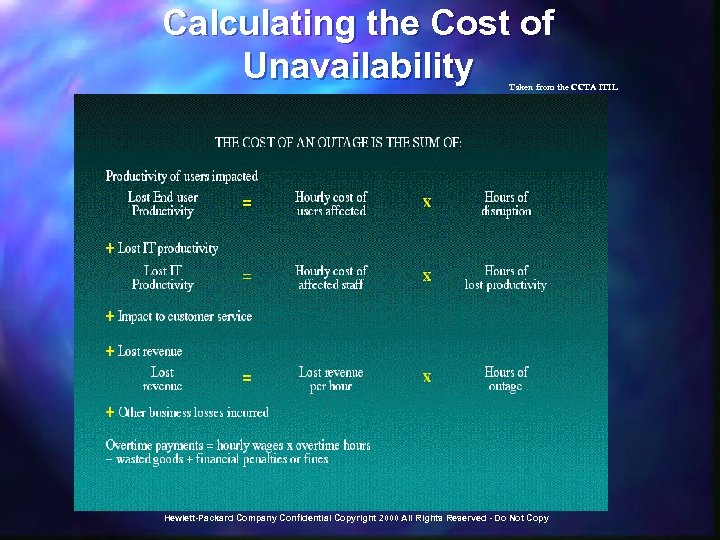 Calculating the Cost of Unavailability Taken from the CCTA ITIL Hewlett-Packard Company Confidential Copyright