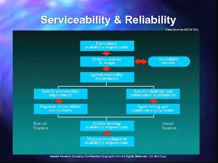 Serviceability & Reliability Taken from the CCTA ITIL Hewlett-Packard Company Confidential Copyright 2000 All