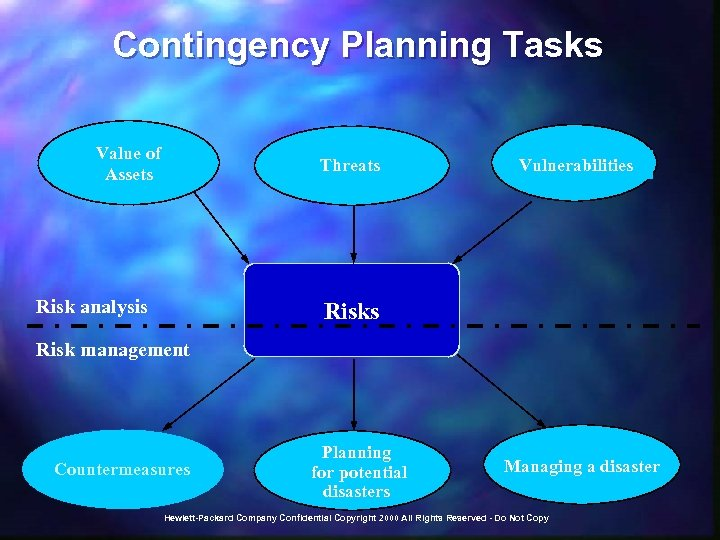 Contingency Planning Tasks Value of Assets Threats Risk analysis Vulnerabilities Risk management Countermeasures Planning